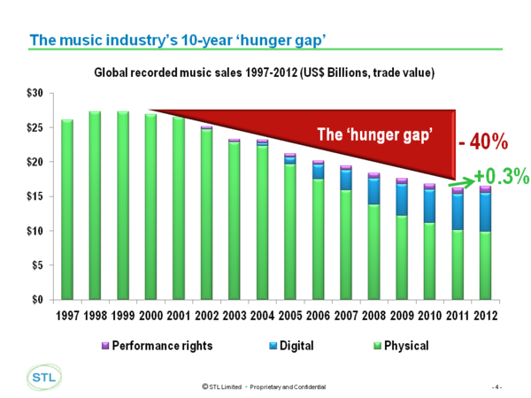 2. Digital Transformation, Chris Barraclough, STL Hunger Gap.png